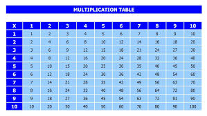 Excel Tables Templates Free Multiplication Table Template