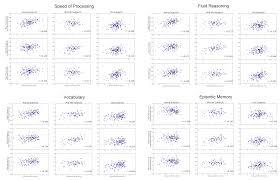 dynamic patterns of brain structure u2013behavior correlation across