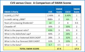 Credit Ratings Table by Should I Buy Cisco Or Cvs Cisco Systems Inc Nasdaq Csco