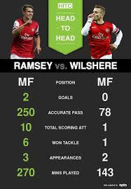 head to head jack wilshere vs aaron ramsey how far behind is