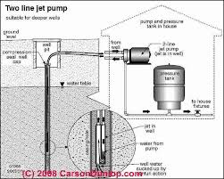 diagnostic guide to well pump problems pumps u0026 drinking water
