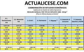 retencion en la fuente tabla 2016 collection of tabla de retencion en la fuente dian 2016 colombia