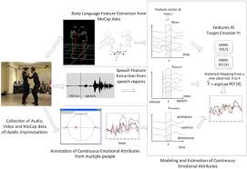 frontiers a review of human activity recognition methods