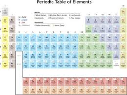 How Many Periods On The Periodic Table Periodic Law Definition In Chemistry