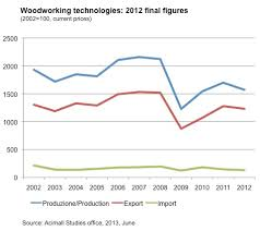 woodworking machinery production in italy dropped 7 5 in 2012