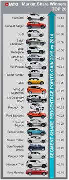 europe car leasing companies new car registrations in europe s big 5 markets increased by 8 8 in