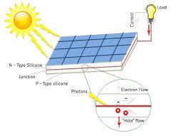 Solar Street Light Wiring Diagram - solar cells behind the scenes mauzy mauzy com mauzy mauzy com