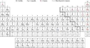 Alkaline Earth Metals On The Periodic Table 23 1 General Properties Of Transition Metals Chemistry Libretexts