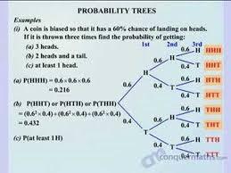 maths probability trees key stage 4 youtube