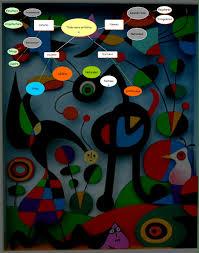 imagenes artisticas ejemplos mapa conceptual artistica