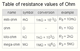 Si Units Table What Is The Si Unit Of Specific Resistance International System