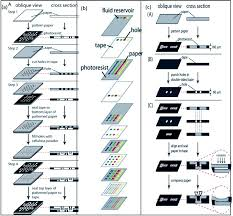 how to write a paper whitesides fabrication of paper based microfluidic analysis devices a review image file c5ra09188h f7 tif