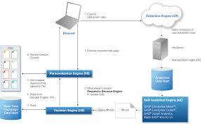 digital marketing analytics u0026 making personalization delicious