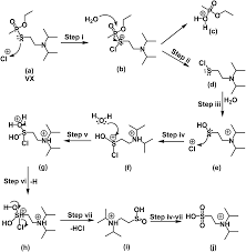 oxidative decontamination of chemical warfare agent vx and its