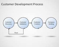 customer development process template for powerpoint free