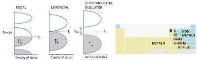 where are semiconductors on the periodic table 10 3 periodic trends metals semiconductors and insulators