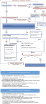 full text mobilization of intensive care patients a
