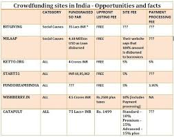 crowdsourcing design are there any crowdsourcing in india for design and content