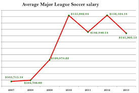 major league soccer table mls player salaries analysis charts and tables sounder at heart