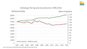 global gas flaring reduction partnership ggfr
