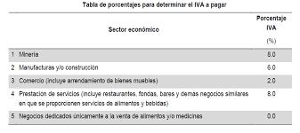 iva en mexico 2016 rif 3 beneficios fiscales para el 2015 finanzas y emprendedores