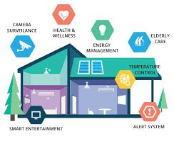 smart home solutions smart home pe p