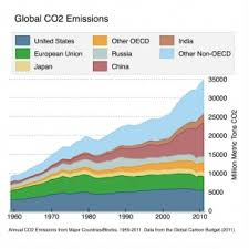 China Makes Carbon Pledge Ahead Of Climate Change The Climate Change Conference What You Need To