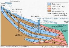 Define Water Table Artestian Water And Artesian Wells From Usgs Water Science