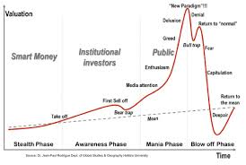 Meme Chart - meme chart mania is this the tip of the iceberg or have we already