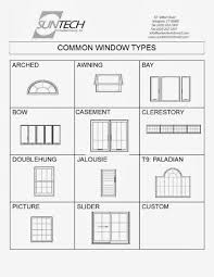 welcome to basic technology notes more at www it should be noted that the first three types of windows are commonly used in nigeria while the other three are special purpose windows