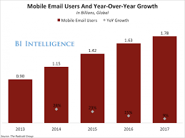Business Email Accounts by Emoji Use In Mobile Marketing Rises 775 Business Insider