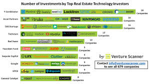 Trulia Heat Map The State Of Real Estate Technology In Ten Visuals U2013 Venture