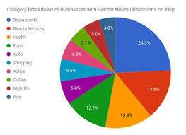 there are more than 160 000 us businesses with gender neutral