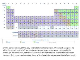 Most Reactive Metals On The Periodic Table Metals 1 Shiny Appearance 2 They Are Solids At Room Temperature