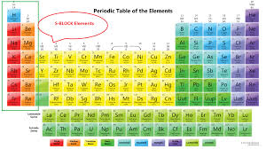 s block elements all you need to about the first block elements