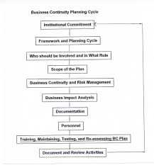 download free sample contingency plan for a business plan