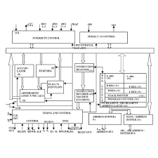 8085 microprocessor architecture explained