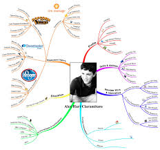 name your resume to stand out examples idea map 358 another resume that stands out idea mapping