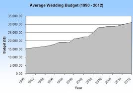 average cost of wedding dress the cost of weddings yours and everyone else s