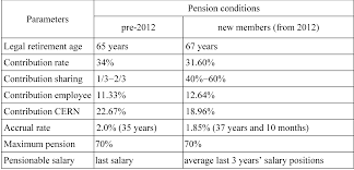 Last Drawn Salary The Cern Pension Fund An Eternal Challenge Cern Bulletin