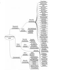 graphics i want tikz template for taxonomy tree like the below