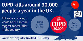 key facts about copd lung foundation