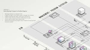 The Conceptual Design Process framework from the raw idea to the