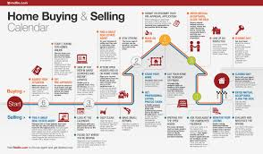 home buying and selling calendar redfin real estate blog and