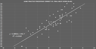 Excel Spreadsheet Tests Practice Aamc Full Length Correct Vs Actual Mcat Score Graph Link In
