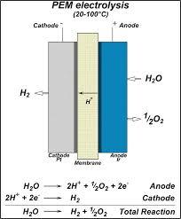polymer electrolyte membrane electrolysis wikipedia