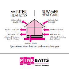 Insulation For Ceilings by R5 0 580mm Pink Batts Thermal Ceiling Insulation