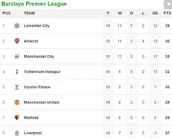 full premier league table england premier league home and away tables