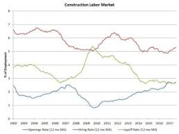construction job openings reach new cycle high builder magazine
