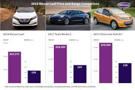 nissan leaf vs tesla model 3 how does the 2018 nissan leaf measure up news cars com